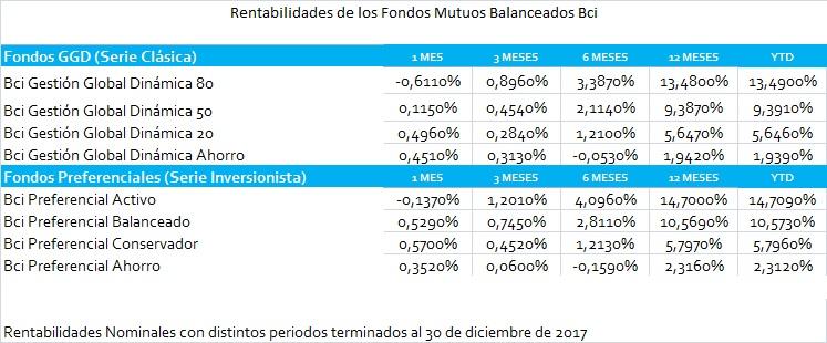 Tabla Rentabilidades de los Fondos Mutuos Balanceados